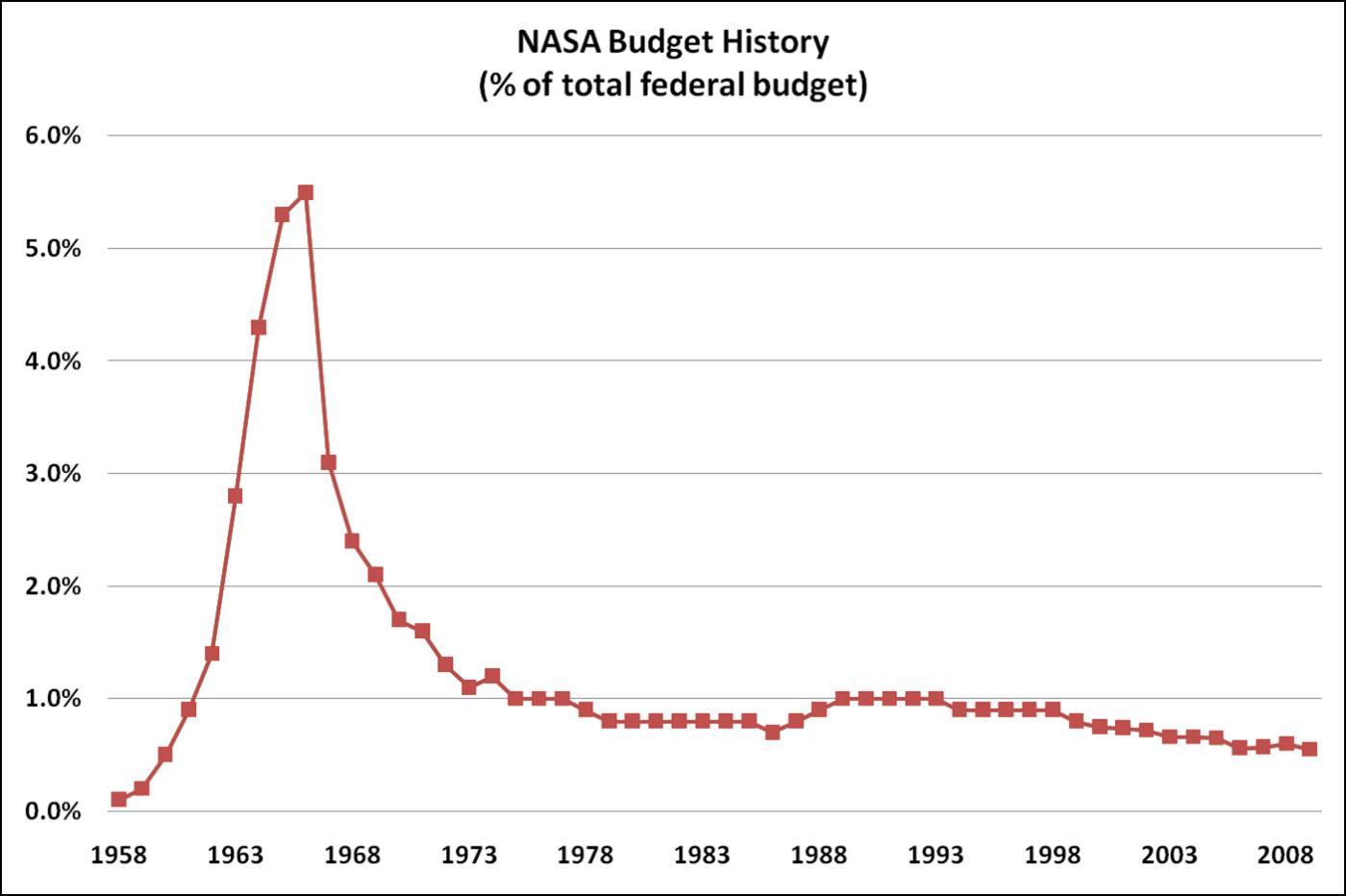 nasa_budget_history